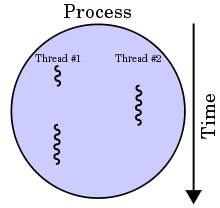 multithreaded-process